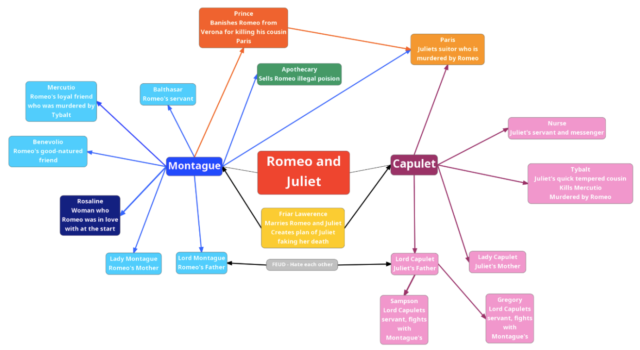 Mindmap of Romeo and Juliet showing connections between the main characters